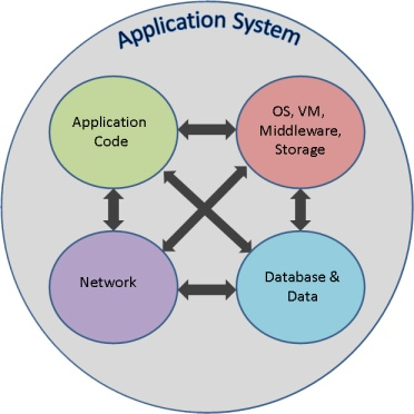 Application System Components