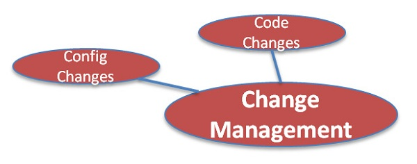 Change Management Capability Area
