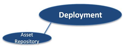 Deployment Capability Area
