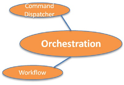 Orchestration Capability Area