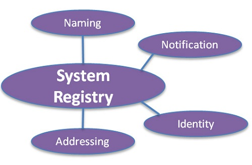 System Registry Capability Area